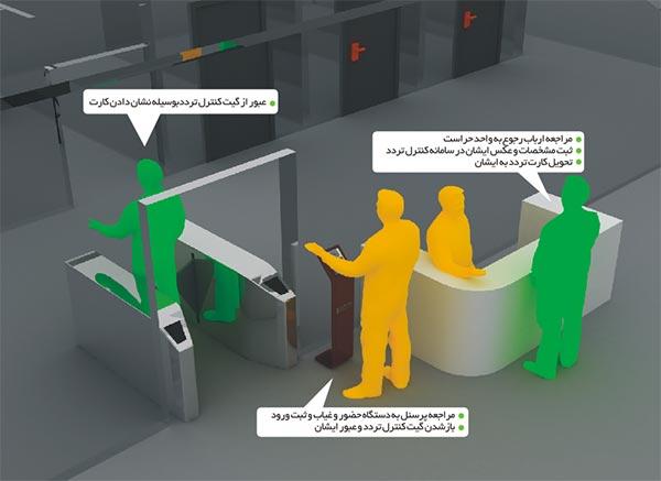 سیستم کنترل تردد